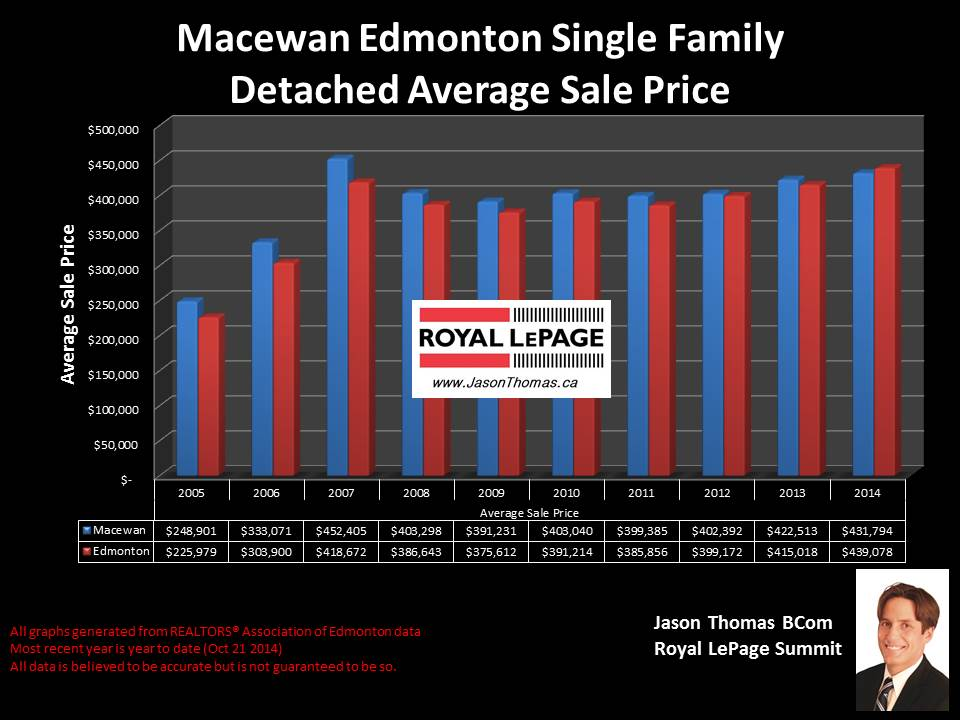 Macewan Edmonton homes for sale