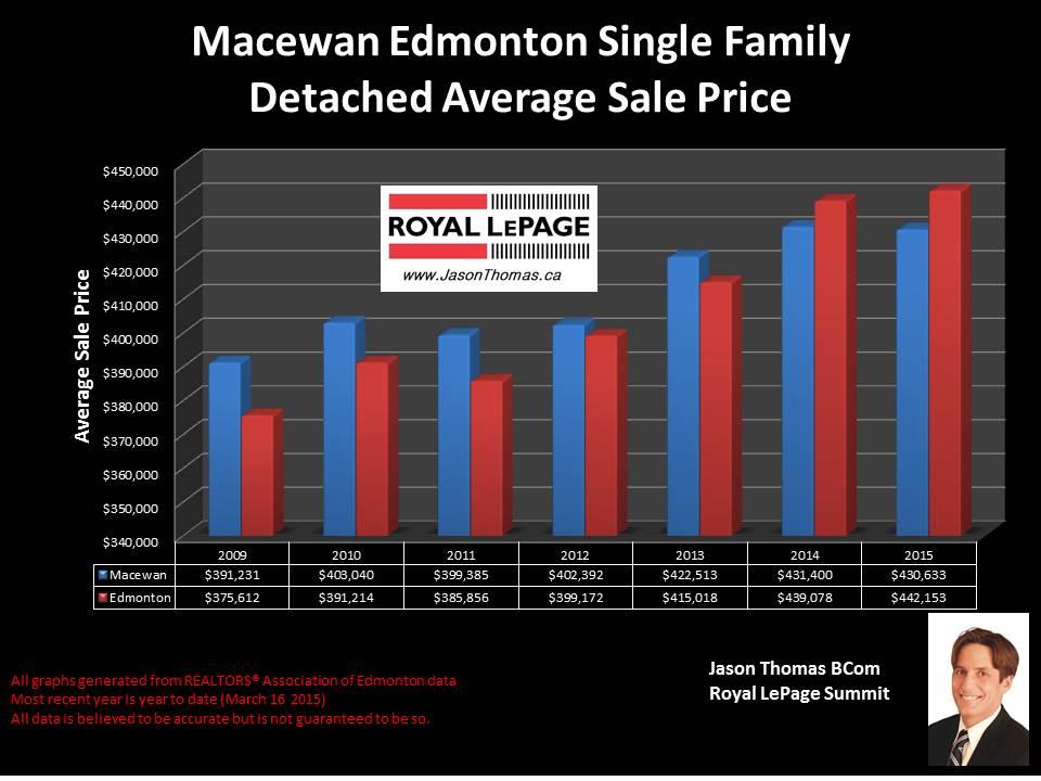 Macewan Edmonton home sale prices