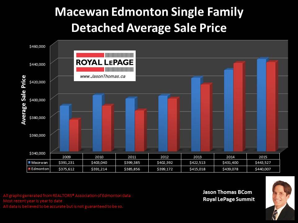 Macewan homes for sale in Edmonton