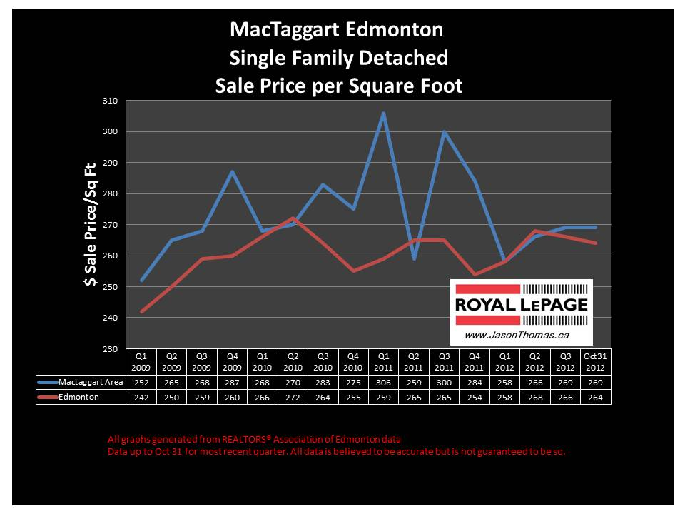 Mactaggart home sale price graph