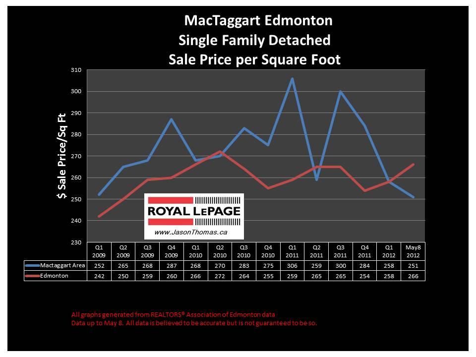 MacTaggart Southwest Edmonton average house price
