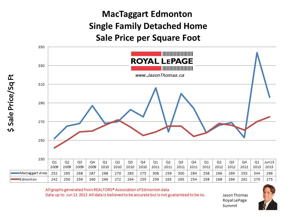 MacTaggart Edmonton Home Sale Prices