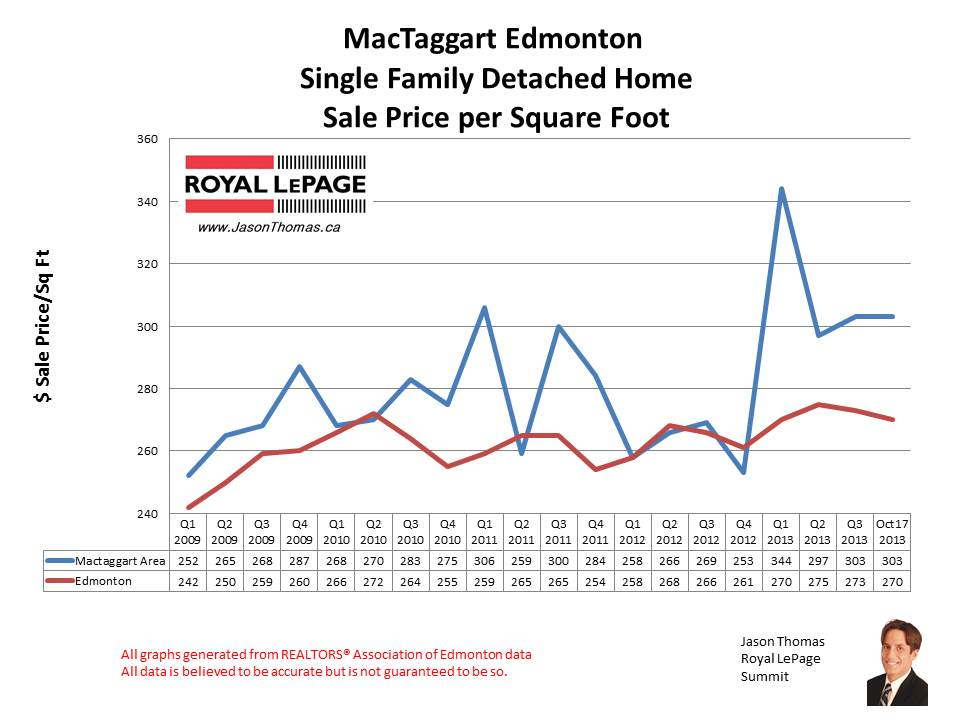 Mactaggart home sale prices