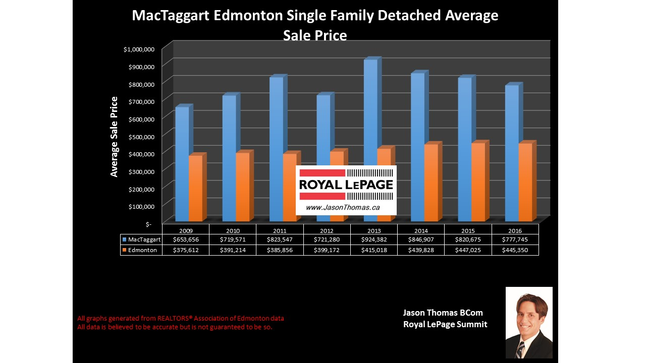 Mactaggart home selling price graph in southwest Edmonton