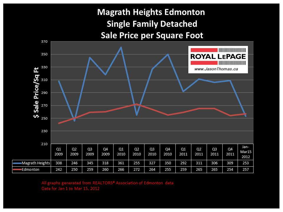Magrath Heights Southwest edmonton real estate price graph