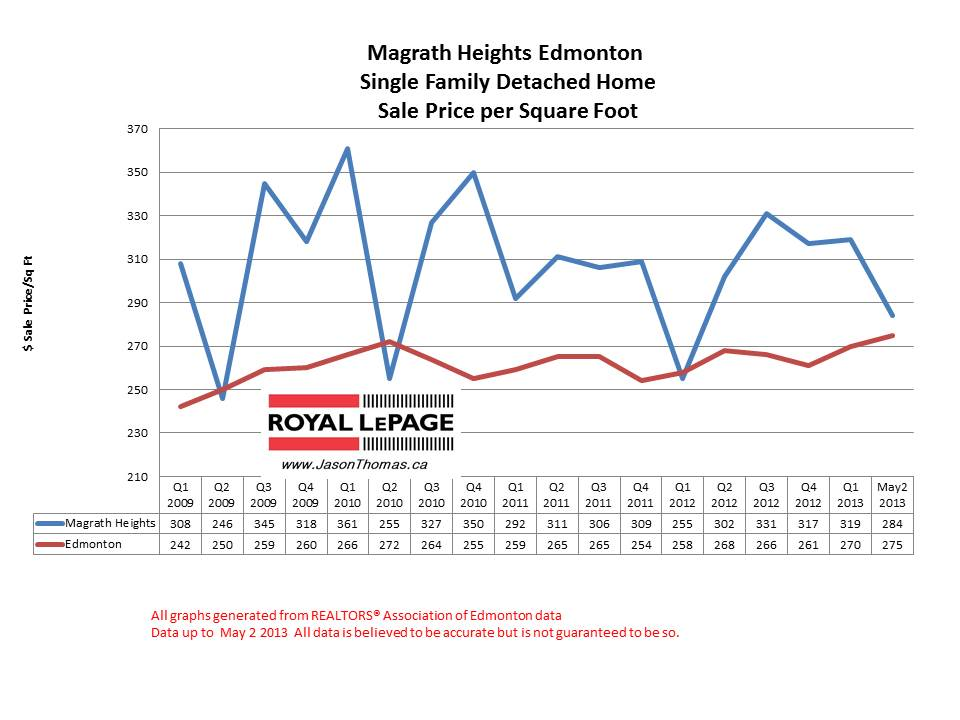 Magrath heights home sale prices