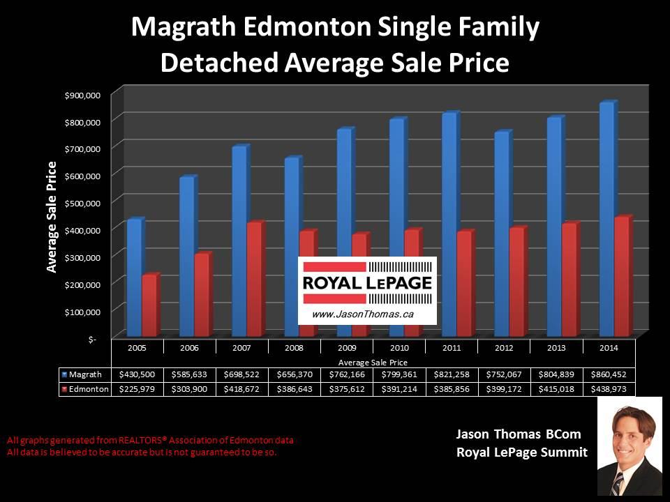 Magrath Heigths homes for sale in Edmonton