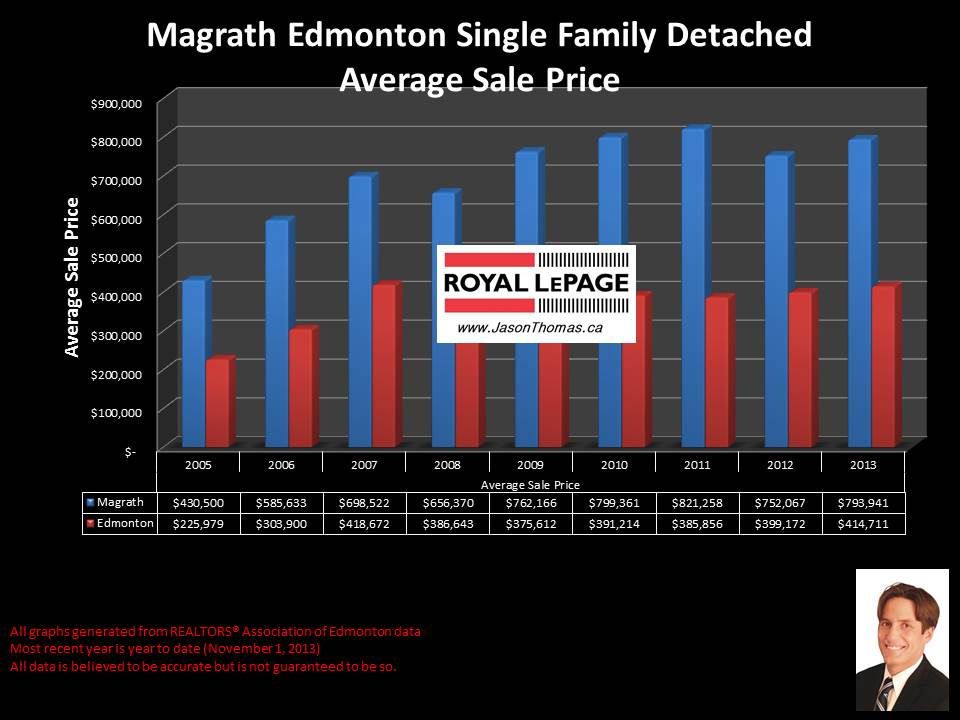 Magrath heights southwest edmonton average house price graph 2005 2013