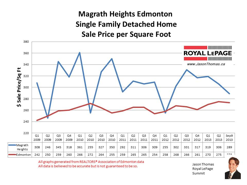 Magrath Heights home selling prices
