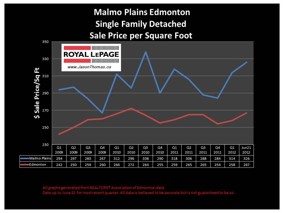 Malmo Plains real estate house sale price graph