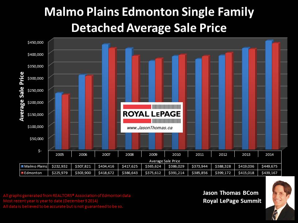 Malmo Plains homes for sale in Edmonton