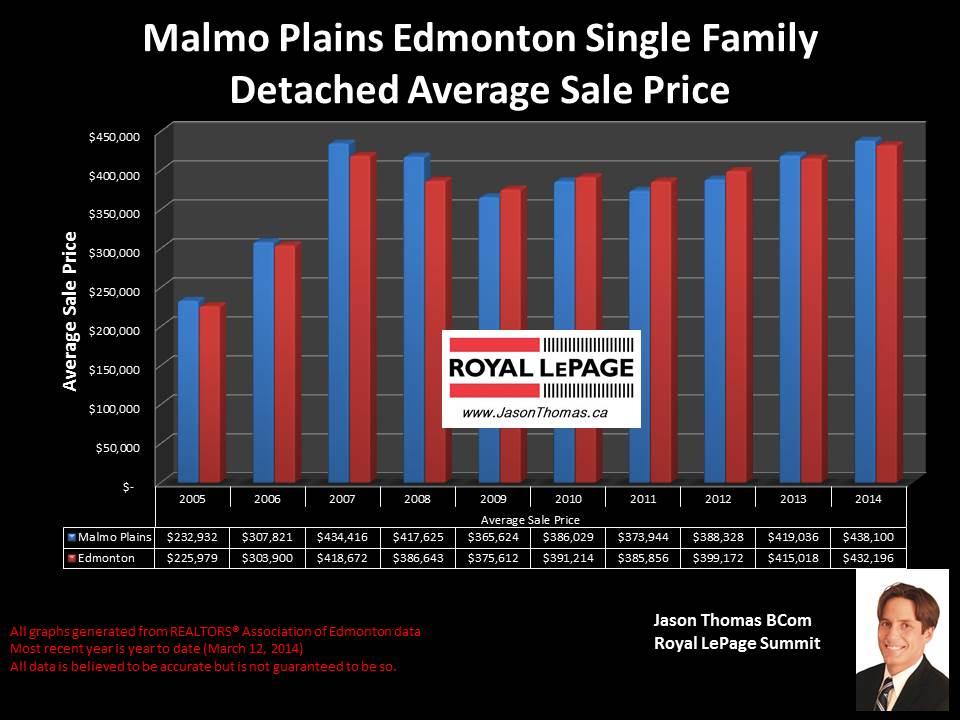 Malmo Plains homes for sale