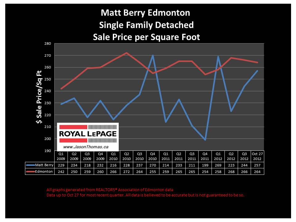 Matt Berry Northeast edmonton home sale prices