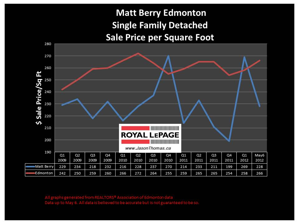 matt berry northeast edmonton real estate