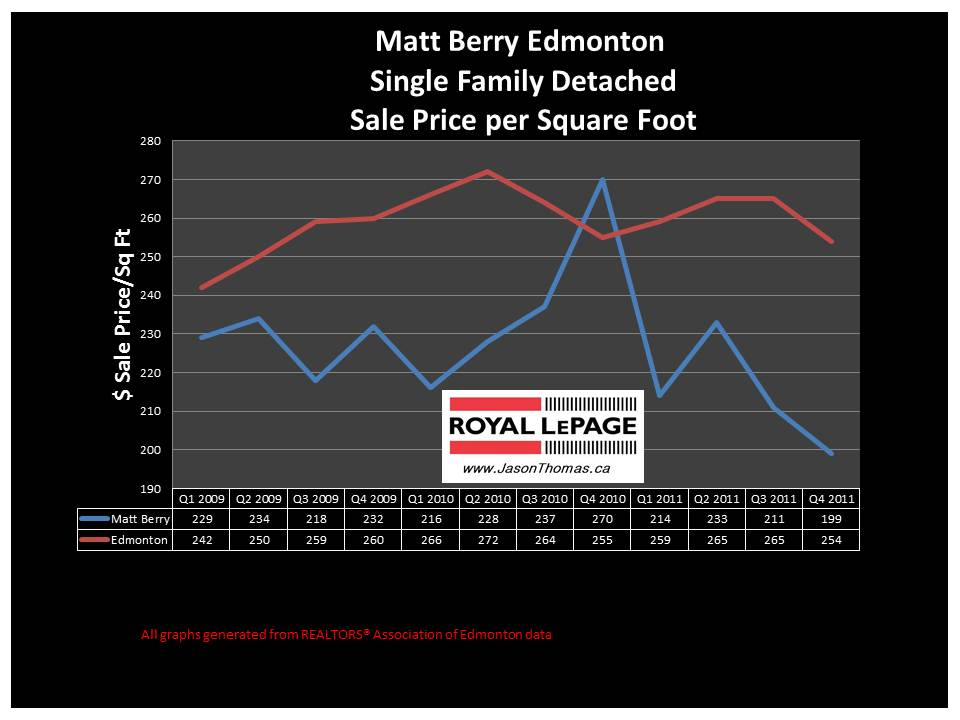 Matt Berry Edmonton real estate price graph