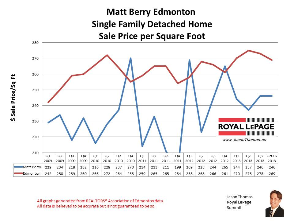 Matt Berry home sales