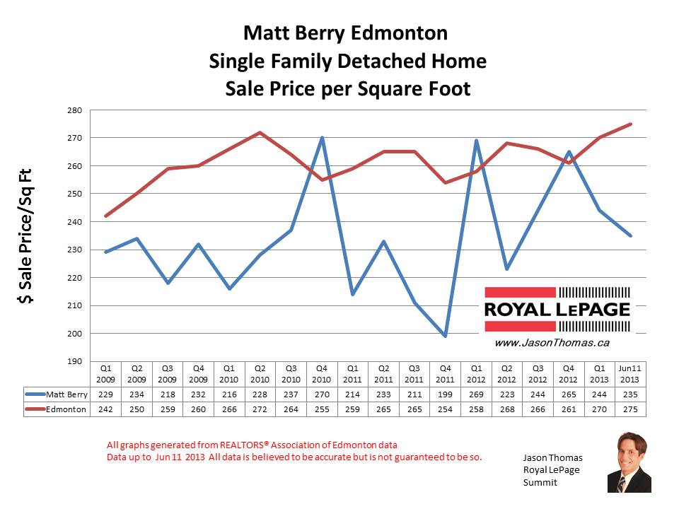 Matt Berry Home Sale Prices