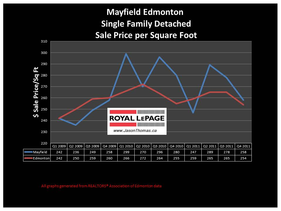 Mayfield Edmonton real estate average sale price graph