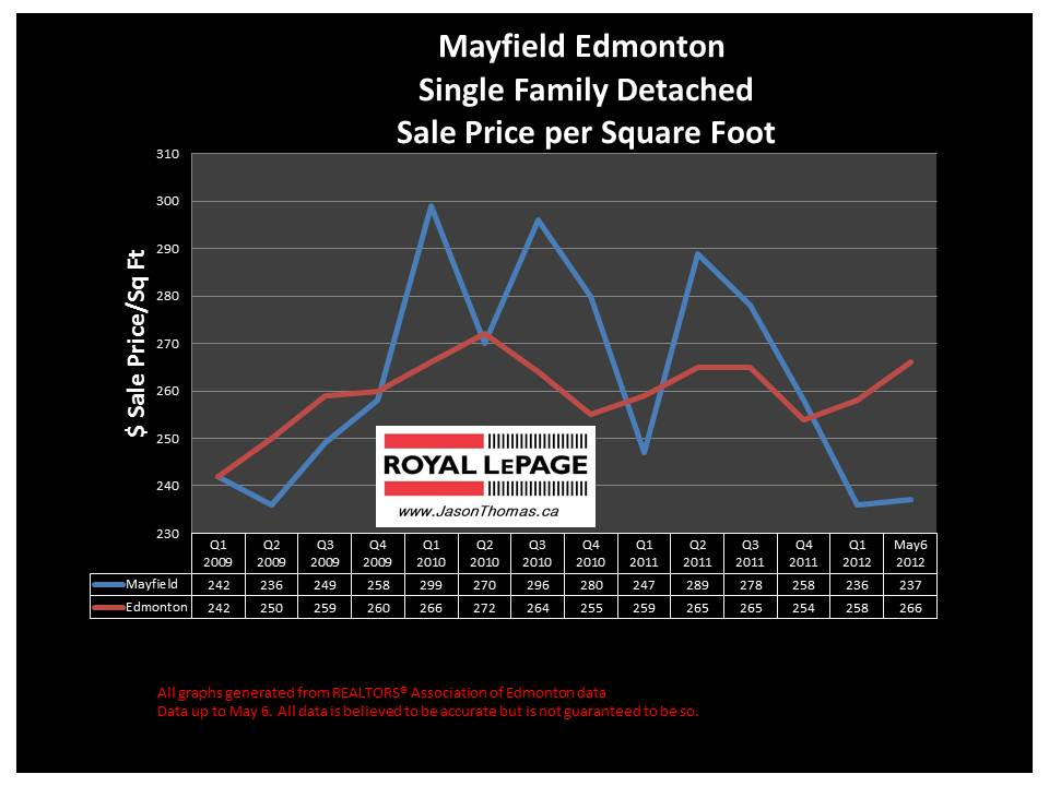 Mayfield West Edmonton real estate prices