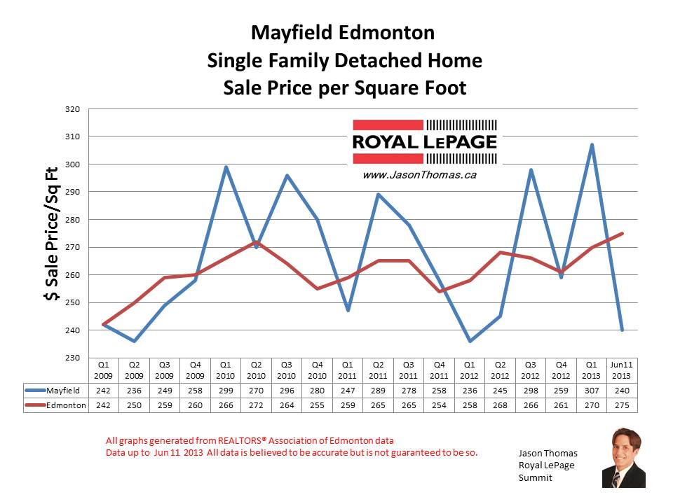 Mayfield home sale prices
