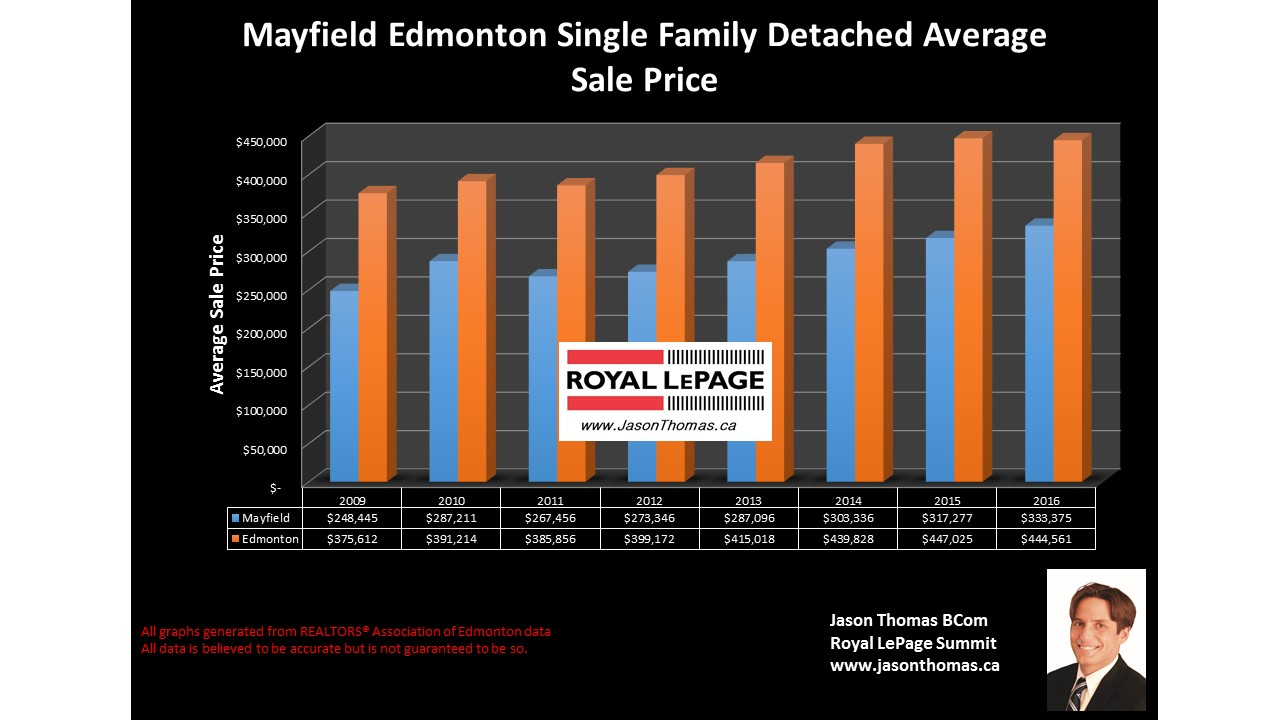 Mayfield homes for sale in west edmonton price graph