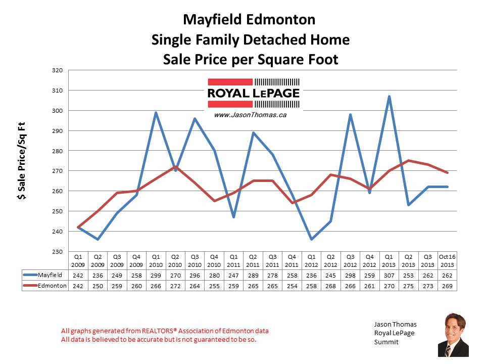 Mayfield West Edmonton home sales