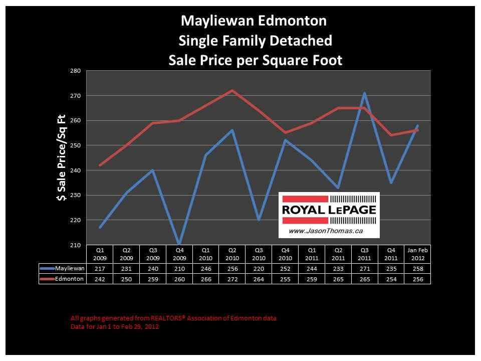 Mayliewan Edmonton real estate sale price graph