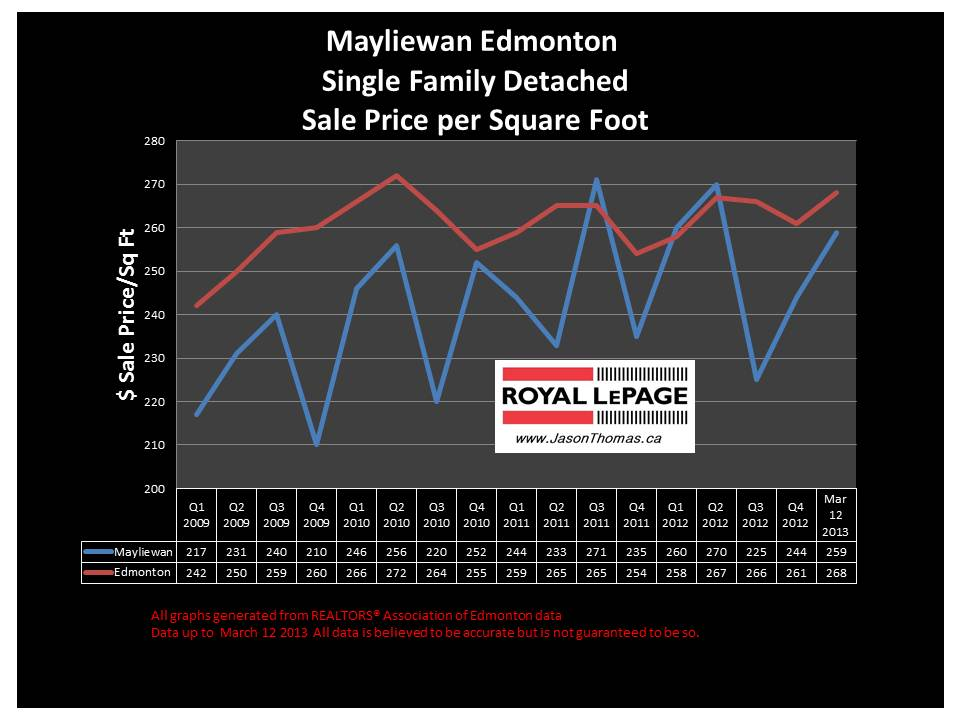 Mayliewan home sale price graph