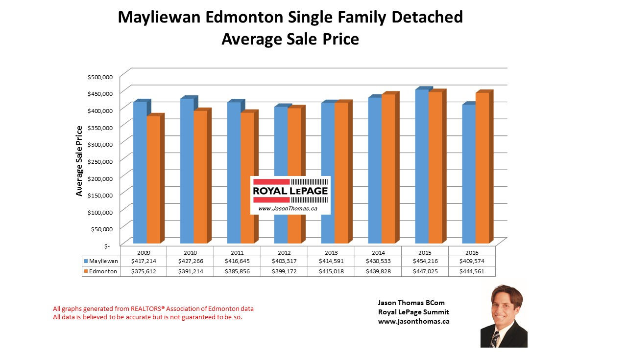 Mayliewan Home selling price graph