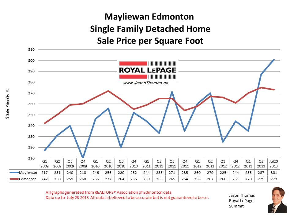 Mayliewan Cherry Grove real estate sale prices