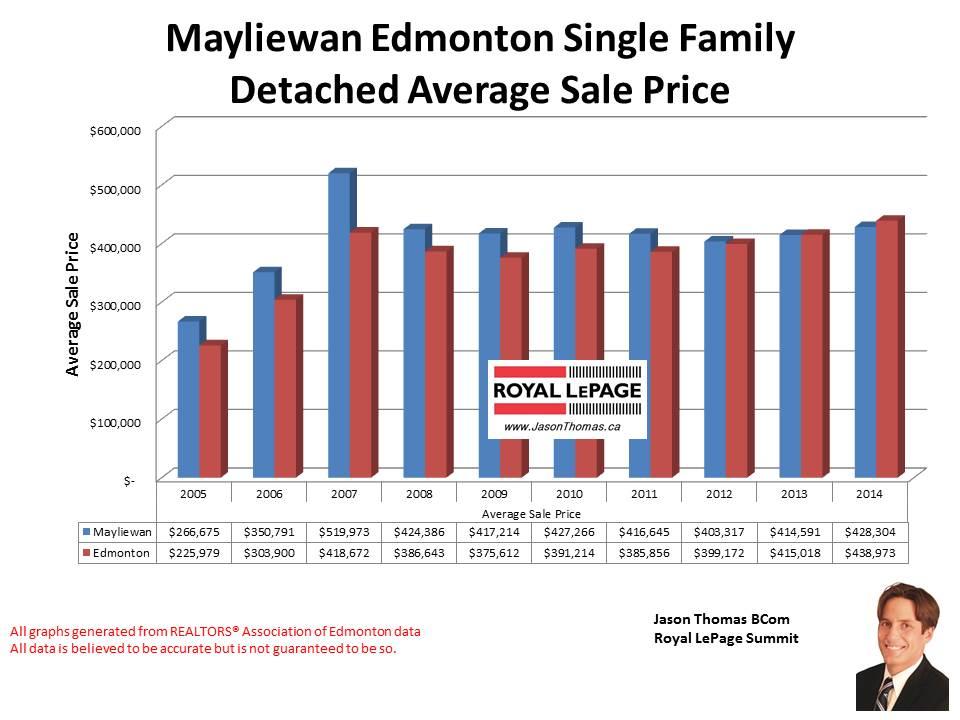 Mayliewan homes for sale in Edmonton