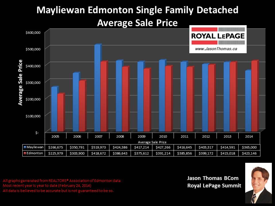Mayliewan homes for sale