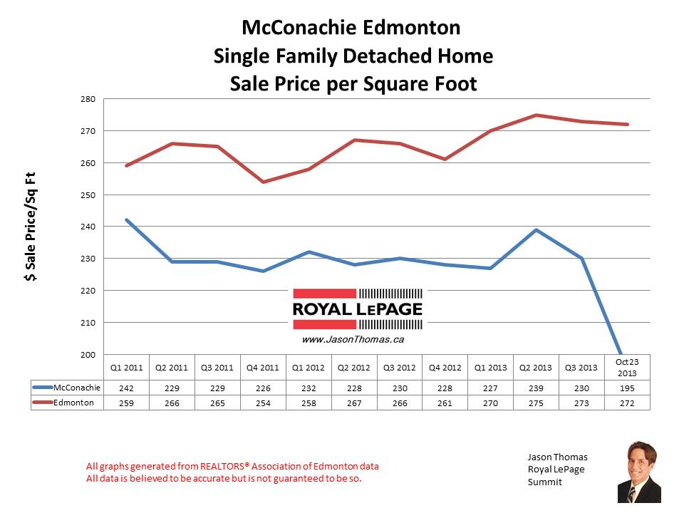 McConachie home sale prices