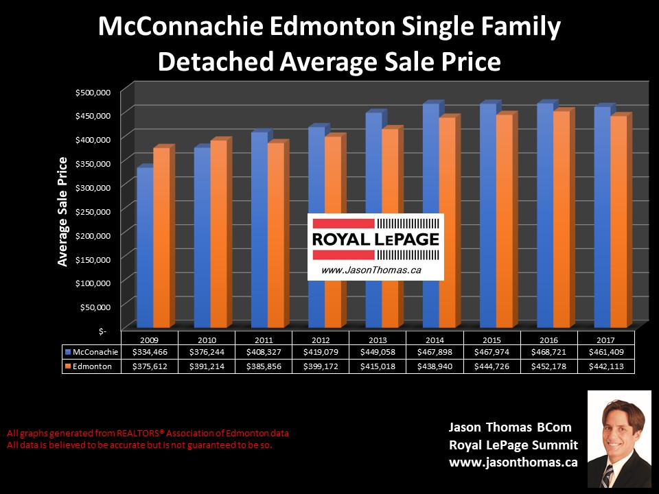 McConachie home sale price graph in Edmonton