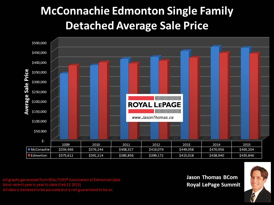 McConachie homes for sale in Edmonton