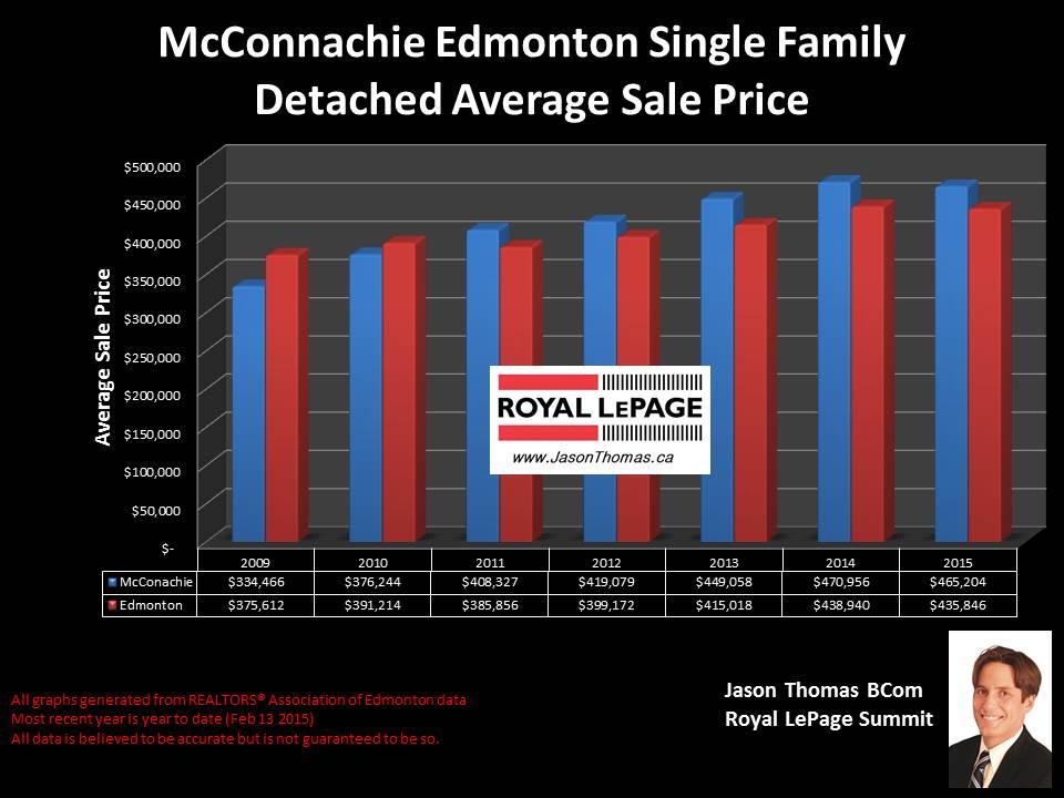 McConachie homes for sale in Edmonton
