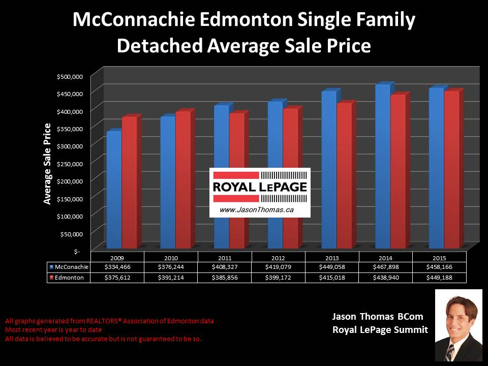 McConachie homes for sale