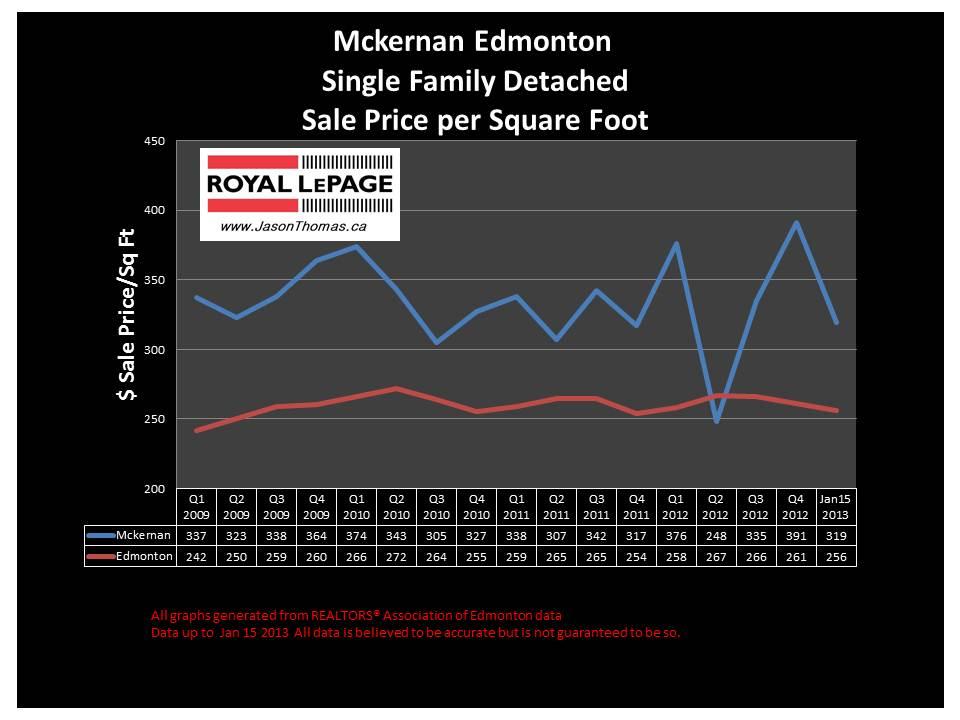 McKernan home sale price chart 2013