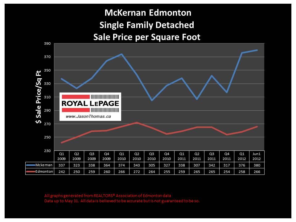 McKernan University area home sale price graph