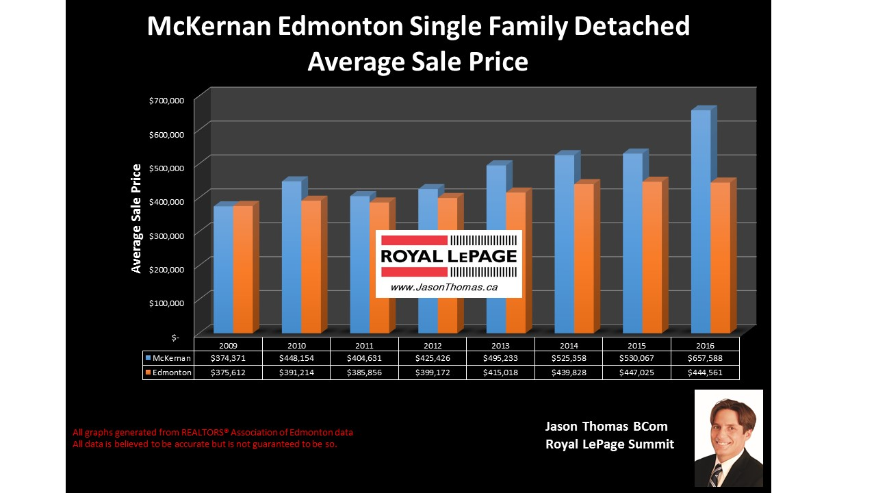 Mckernan u of A home selling price graph university area
