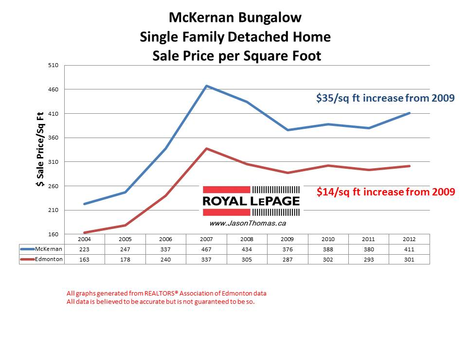 Mckernan Home sale price per square foot