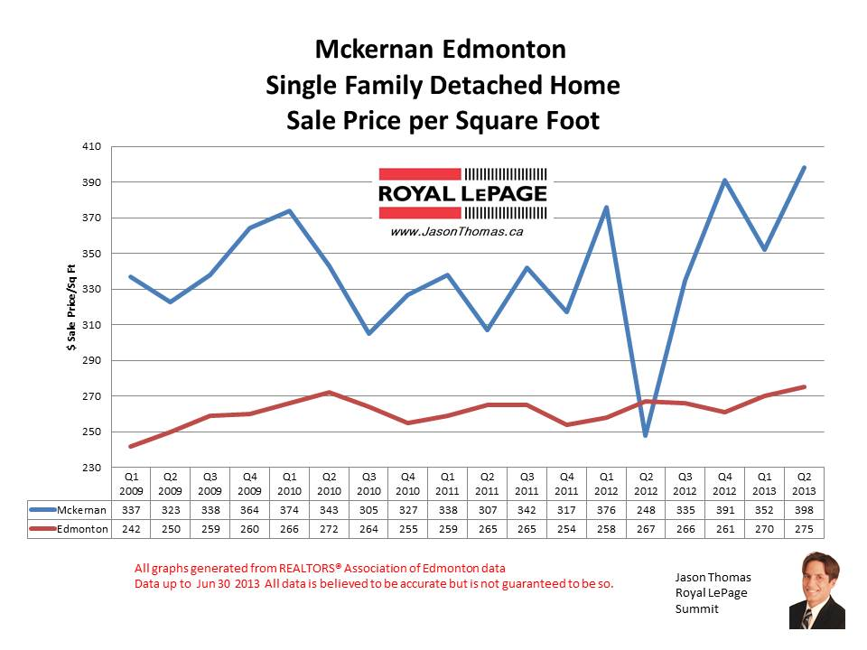 McKernan University Alberta Real estate sale prices
