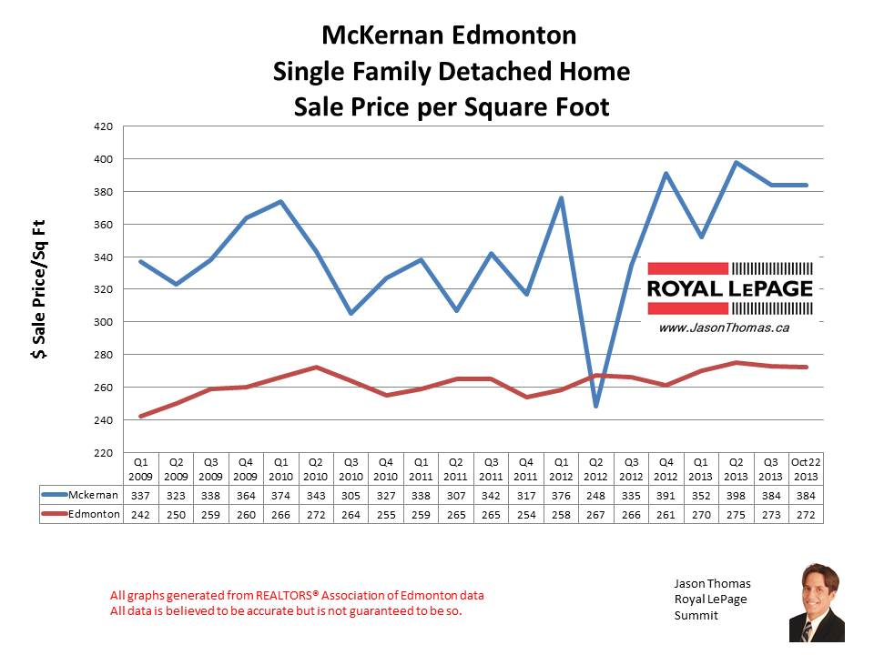 McKernan University home sales