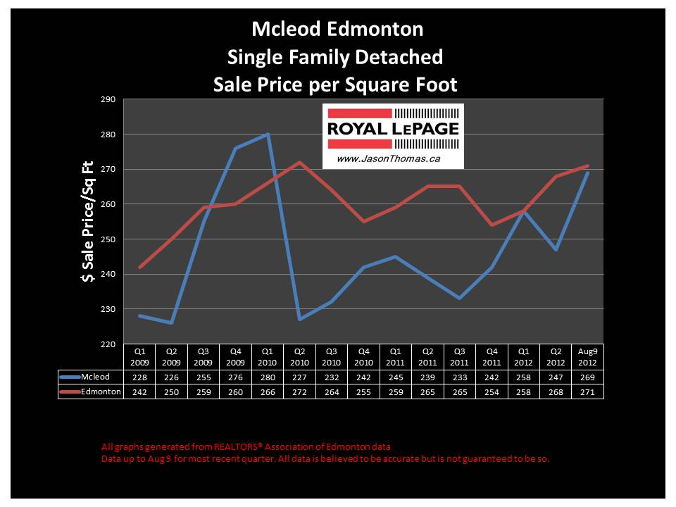 Mcleod Northeast edmonton real estate sale price graph