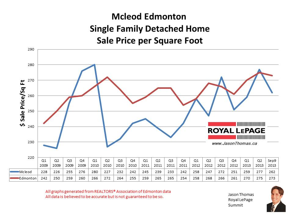 Mcleod Edmonton home sale prices