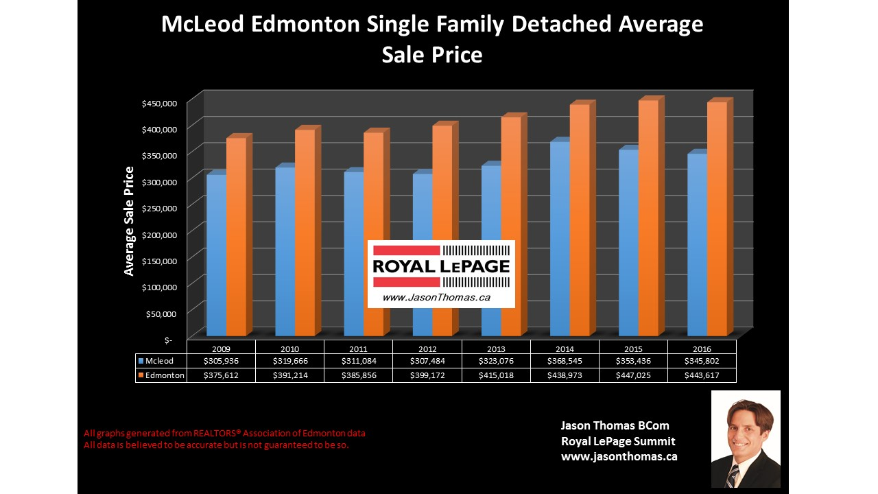 Mcleod  home selliing price graph in Edmonton