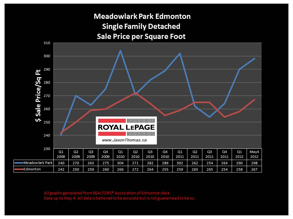 Meadowlark Park real estate sale price graph 2012