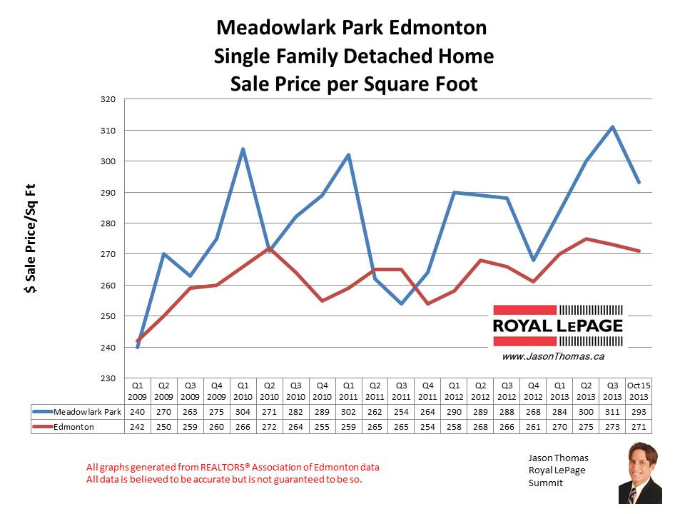 Meadowlark Park home sales