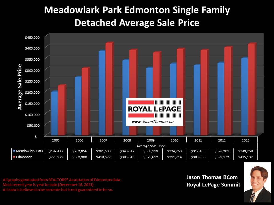 Meadowlark Park homes for sale