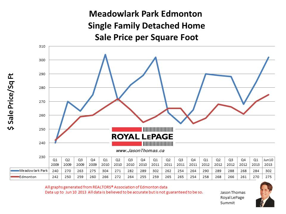 Meadowlark Park Home Sale Prices